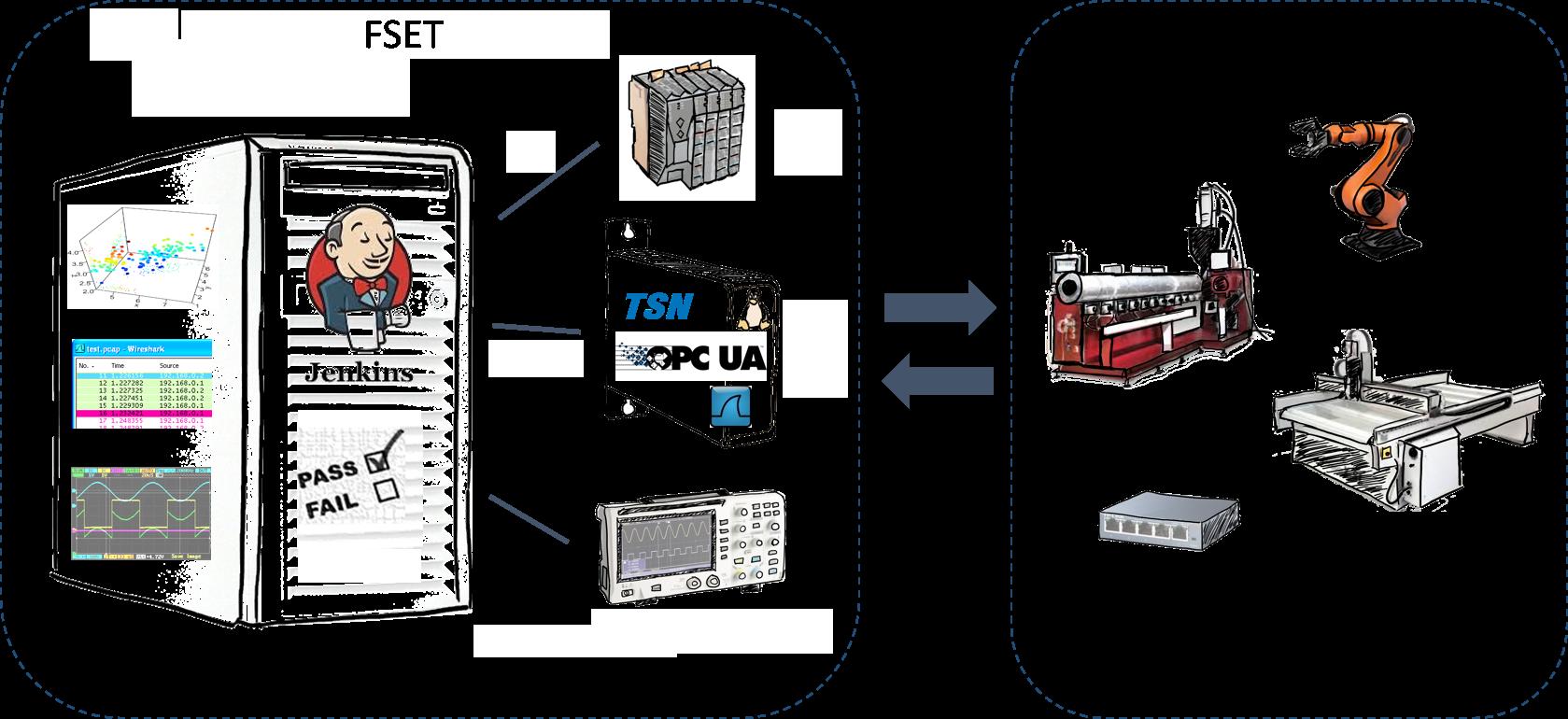 Jenkins Orchestrator, TSN, OPC/UA, I/Os, R-Plot, Oscilloscope, System under Test